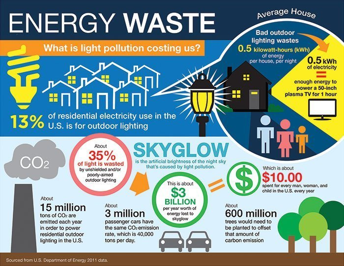 IDA Energy Waste